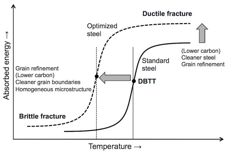 Why grain refinement makes martensite tougher?